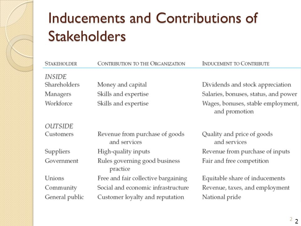 Inducements and Contributions of Stakeholders 2 2