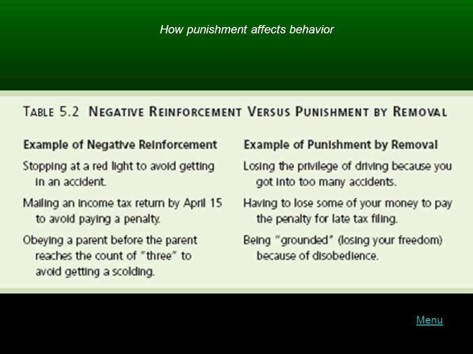 How punishment affects behavior