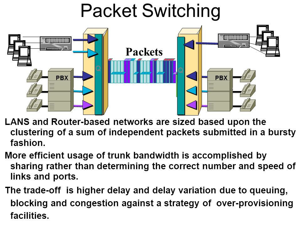 Packet Switching LANS and Router-based networks are sized based upon the clustering of a sum of independent packets submitted in a bursty fashion.