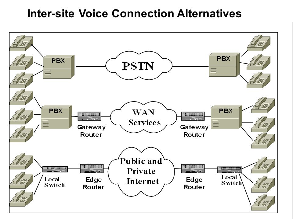 Inter-site Voice Connection Alternatives