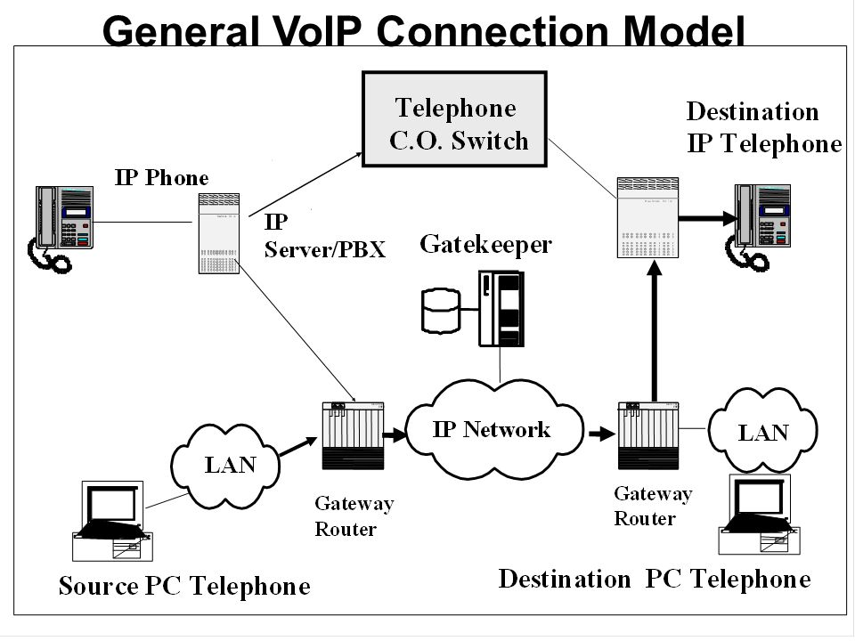 General VoIP Connection Model