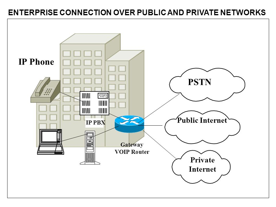 IP PBX PSTN Public Internet Gateway VOIP Router IP Phone Private Internet ENTERPRISE CONNECTION OVER PUBLIC AND PRIVATE NETWORKS