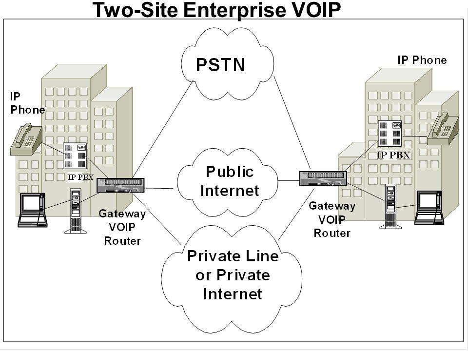 Two-Site Enterprise VOIP