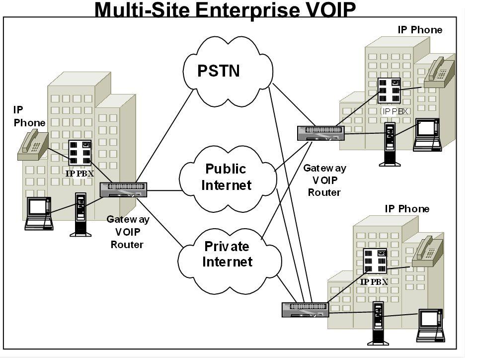 Multi-Site Enterprise VOIP