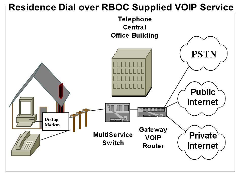 Residence Dial over RBOC Supplied VOIP Service