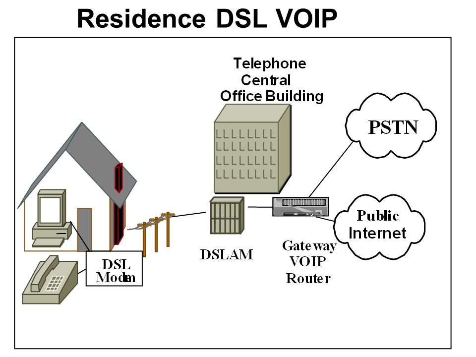 Residence DSL VOIP