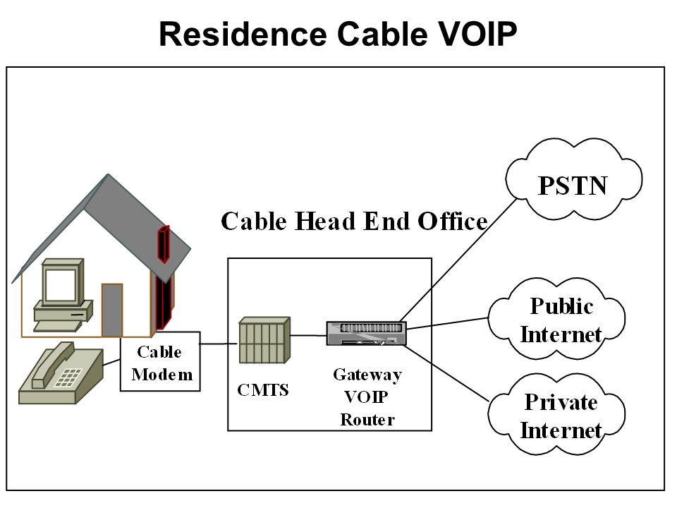 Residence Cable VOIP