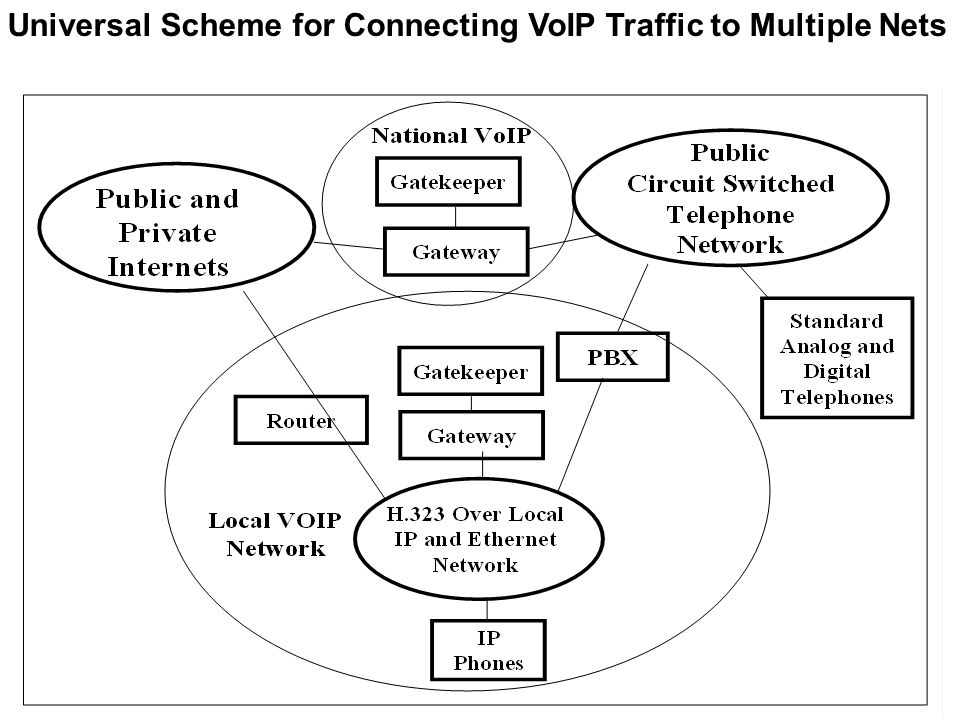 Universal Scheme for Connecting VoIP Traffic to Multiple Nets