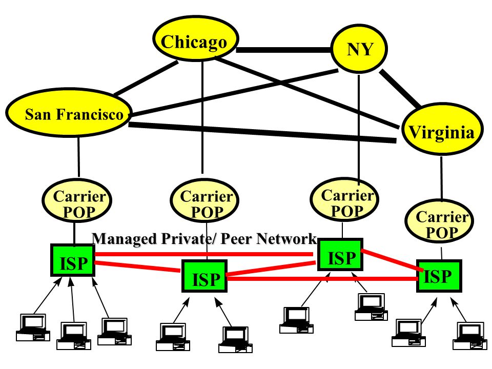 San Francisco Chicago NY Virginia ISP Carrier POP Carrier POP Carrier POP Carrier POP ISP Managed Private/ Peer Network
