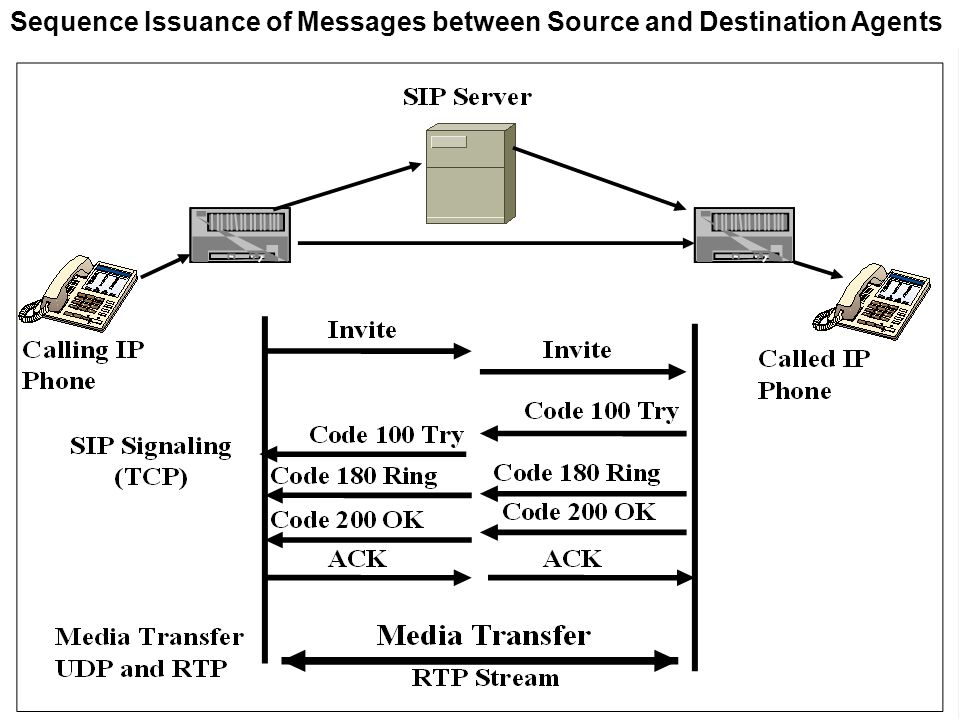 Sequence Issuance of Messages between Source and Destination Agents