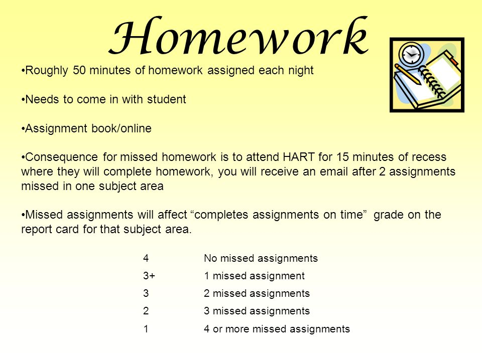 Homework Roughly 50 minutes of homework assigned each night Needs to come in with student Assignment book/online Consequence for missed homework is to attend HART for 15 minutes of recess where they will complete homework, you will receive an  after 2 assignments missed in one subject area Missed assignments will affect completes assignments on time grade on the report card for that subject area.