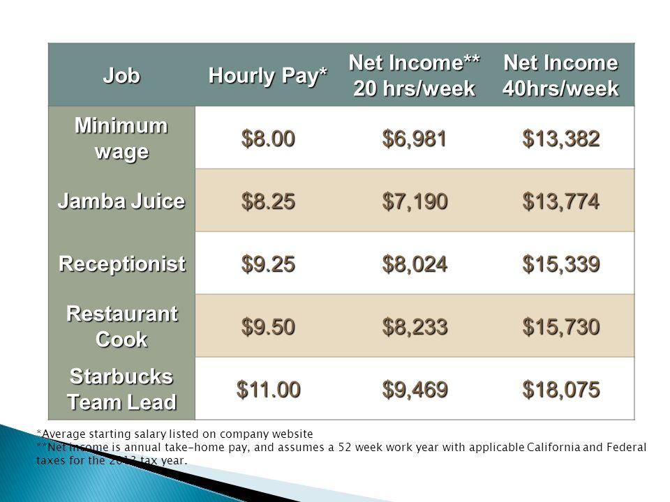 Job Hourly Pay Net Income 20 Hrsweek Net Income 40hrsweek