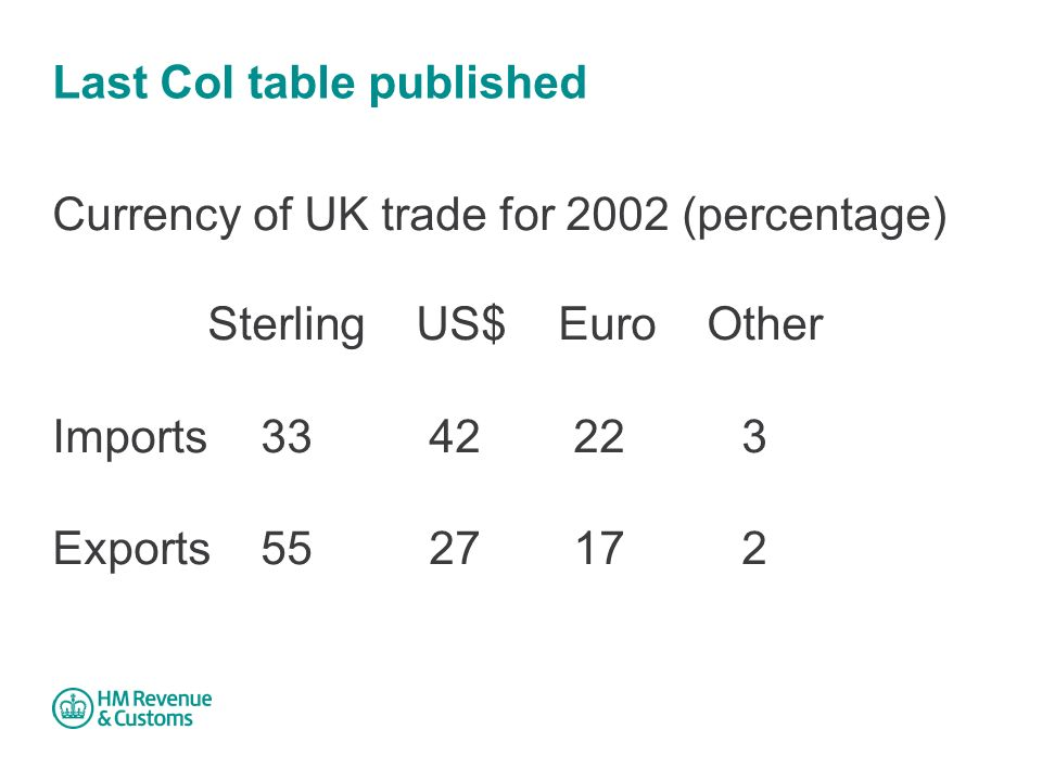 Last CoI table published Currency of UK trade for 2002 (percentage) Sterling US$ Euro Other Imports Exports