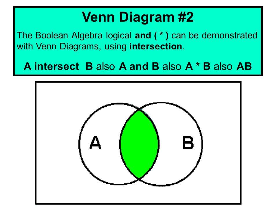 Ap examination alert the apcs examination includes a variety of 21 venn diagram 1 the boolean ccuart Choice Image