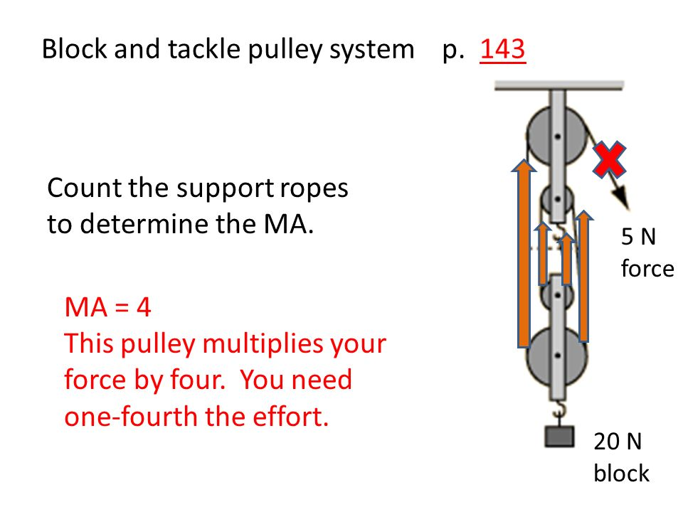 Movable pulley p. 143 Count the support ropes pulling UP to determine the MA.