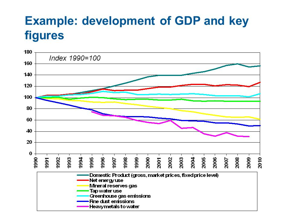 16 Example: development of GDP and key figures Index 1990=100