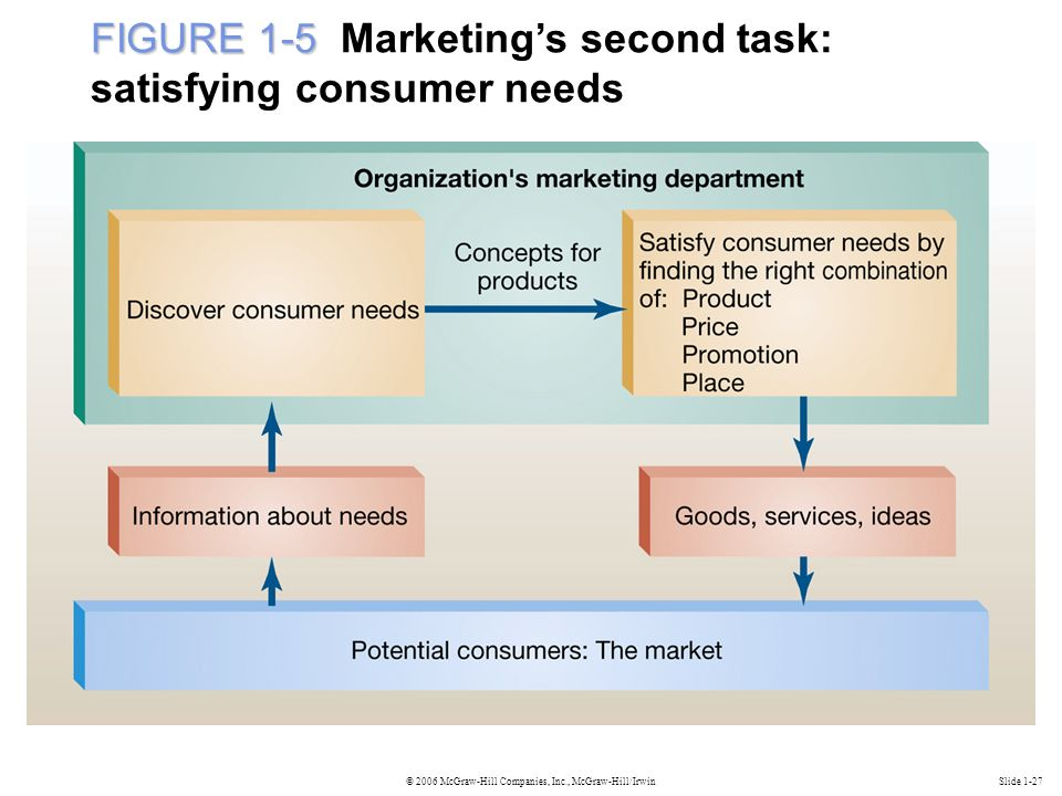 © 2006 McGraw-Hill Companies, Inc., McGraw-Hill/IrwinSlide 1-27 FIGURE 1-5 FIGURE 1-5 Marketing's second task: satisfying consumer needs