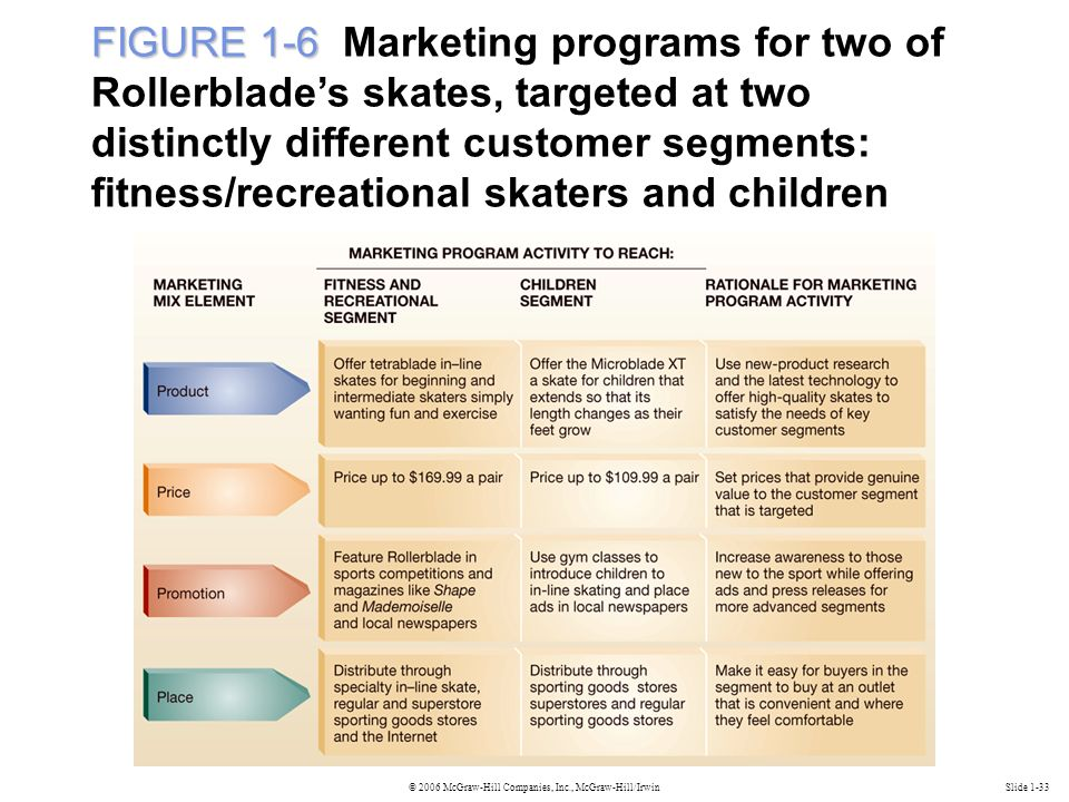 © 2006 McGraw-Hill Companies, Inc., McGraw-Hill/IrwinSlide 1-33 FIGURE 1-6 FIGURE 1-6 Marketing programs for two of Rollerblade's skates, targeted at two distinctly different customer segments: fitness/recreational skaters and children