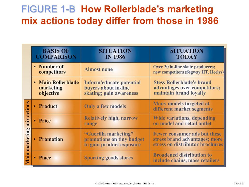© 2006 McGraw-Hill Companies, Inc., McGraw-Hill/IrwinSlide 1-58 FIGURE 1-B FIGURE 1-B How Rollerblade's marketing mix actions today differ from those in 1986