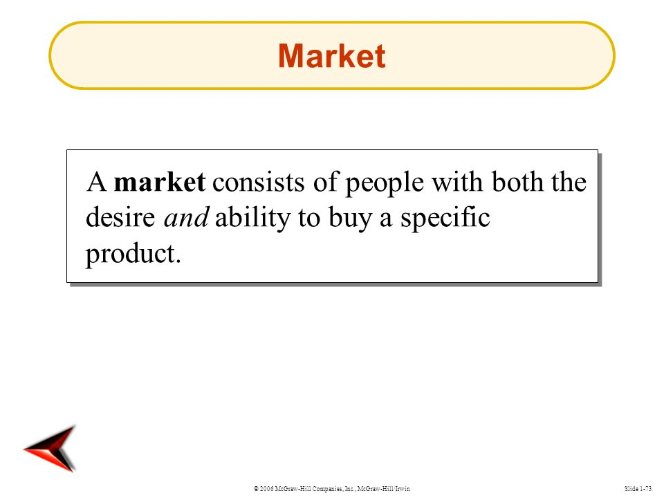 © 2006 McGraw-Hill Companies, Inc., McGraw-Hill/IrwinSlide 1-73 A market consists of people with both the desire and ability to buy a specific product.