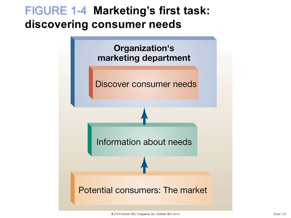 © 2006 McGraw-Hill Companies, Inc., McGraw-Hill/IrwinSlide 1-19 FIGURE 1-4 FIGURE 1-4 Marketing's first task: discovering consumer needs
