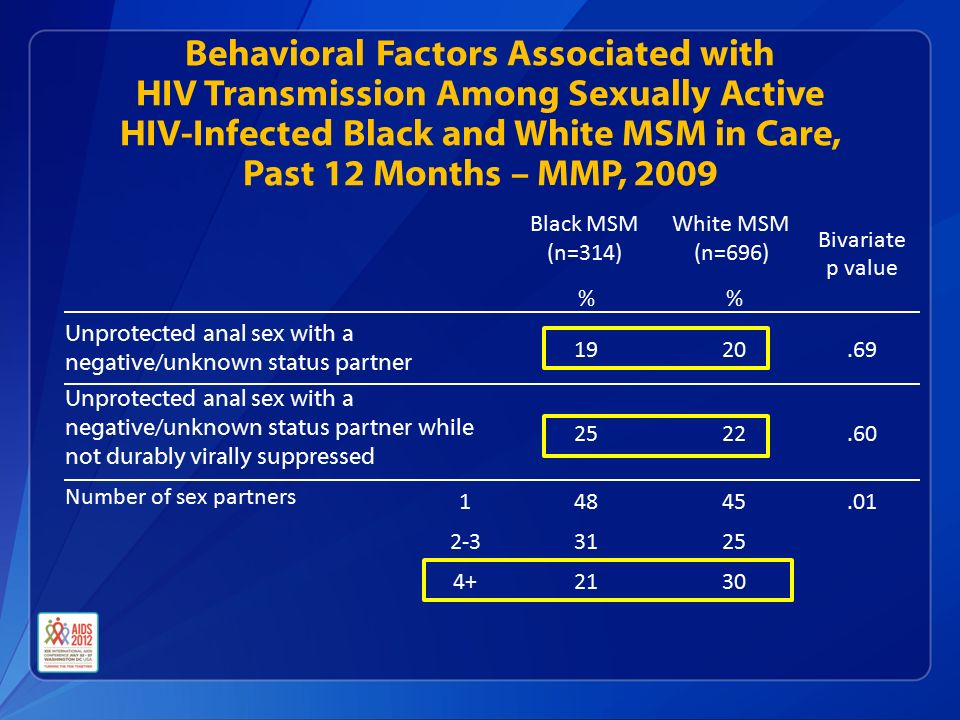 Behavioral Factors Associated with HIV Transmission Among Sexually Active HIV-Infected Black and White MSM in Care, Past 12 Months – MMP, 2009 Black MSM (n=314) White MSM (n=696) Bivariate p value % Unprotected anal sex with a negative/unknown status partner Unprotected anal sex with a negative/unknown status partner while not durably virally suppressed Number of sex partners