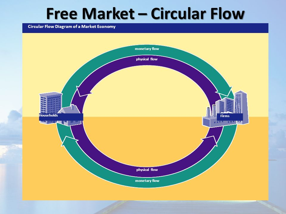 Chapter 2 economic systems section 1 3 economic questions 11 free market circular flow monetary flow physical flow monetary flow physical flow circular flow diagram of a market economy households firms ccuart Gallery