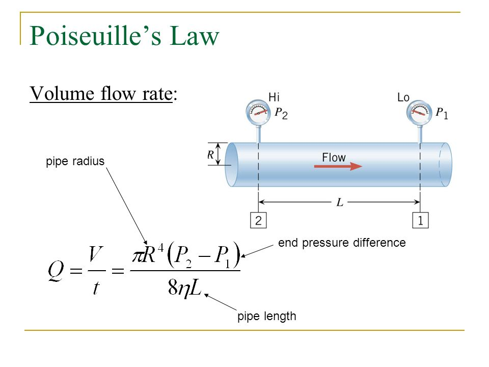 Poiseuille's Law Volume flow rate: pipe radius pipe length end pressure difference
