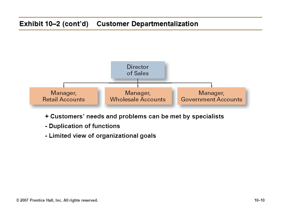 © 2007 Prentice Hall, Inc. All rights reserved.10–10 Exhibit 10–2 (cont'd)Customer Departmentalization + Customers' needs and problems can be met by s