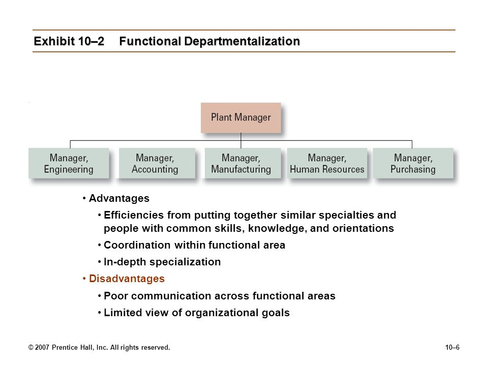 © 2007 Prentice Hall, Inc. All rights reserved.10–6 Exhibit 10–2Functional Departmentalization Advantages Efficiencies from putting together similar s