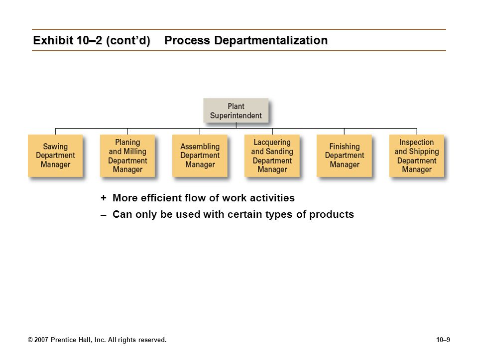 © 2007 Prentice Hall, Inc. All rights reserved.10–9 Exhibit 10–2 (cont'd)Process Departmentalization +More efficient flow of work activities –Can only