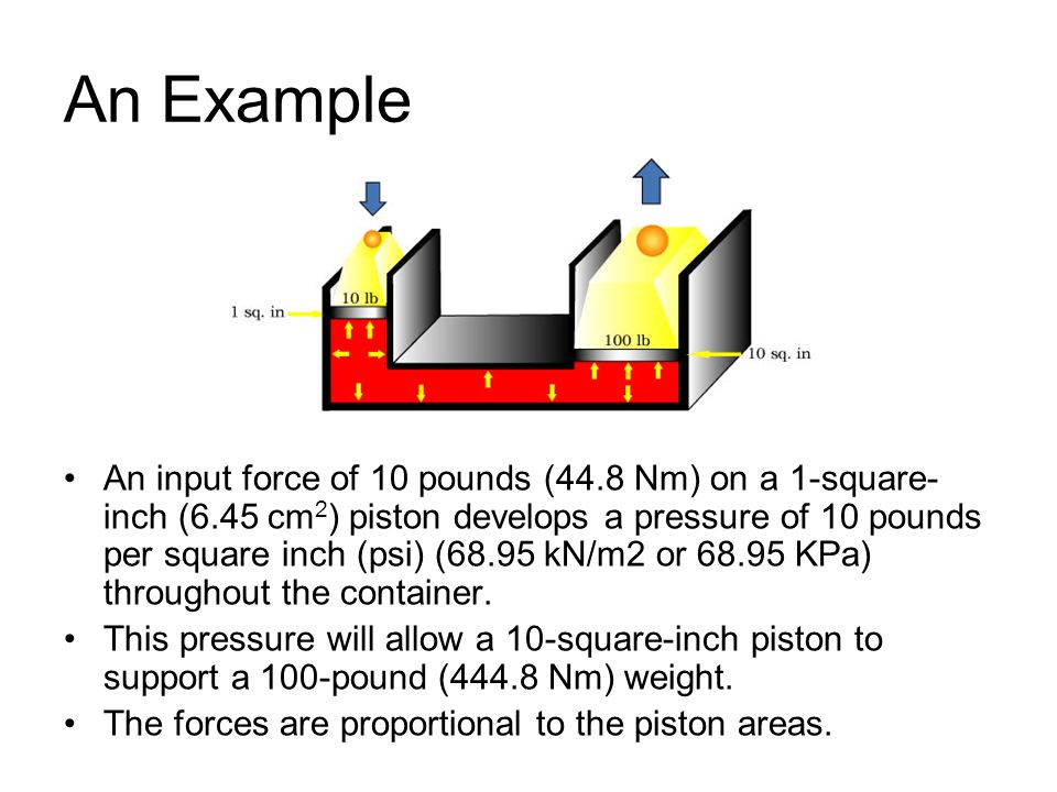 An Example An input force of 10 pounds (44.8 Nm) on a 1-square- inch (6.45 cm 2 ) piston develops a pressure of 10 pounds per square inch (psi) (68.95 kN/m2 or 68.95 KPa) throughout the container.
