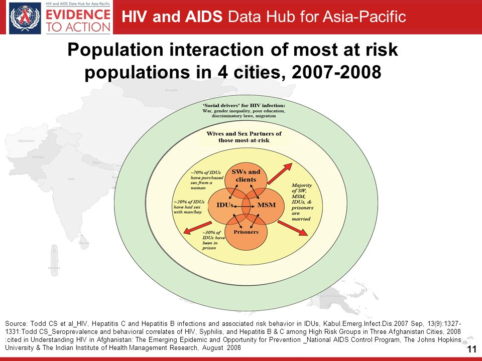HIV and AIDS Data Hub for Asia-Pacific Population interaction of most at risk populations in 4 cities, Source: Todd CS et al_HIV, Hepatitis C and Hepatitis B infections and associated risk behavior in IDUs, Kabul.Emerg.Infect.Dis.2007 Sep, 13(9): :Todd CS_Seroprevalence and behavioral correlates of HIV, Syphilis, and Hepatitis B & C among High Risk Groups in Three Afghanistan Cities, 2008 :cited in Understanding HIV in Afghanistan: The Emerging Epidemic and Opportunity for Prevention _National AIDS Control Program, The Johns Hopkins University & The Indian Institute of Health Management Research, August 2008