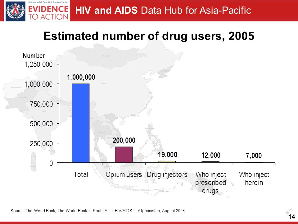 HIV and AIDS Data Hub for Asia-Pacific 14 Estimated number of drug users, 2005 Source: The World Bank, The World Bank in South Asia: HIV/AIDS in Afghanistan, August 2008