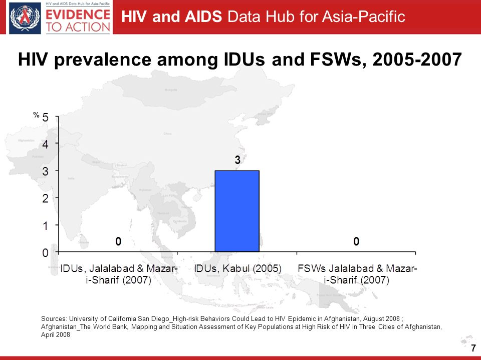 HIV and AIDS Data Hub for Asia-Pacific 7 HIV prevalence among IDUs and FSWs, Sources: University of California San Diego_High-risk Behaviors Could Lead to HIV Epidemic in Afghanistan, August 2008 ; Afghanistan_The World Bank, Mapping and Situation Assessment of Key Populations at High Risk of HIV in Three Cities of Afghanistan, April 2008 %