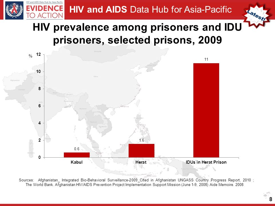 HIV and AIDS Data Hub for Asia-Pacific HIV prevalence among prisoners and IDU prisoners, selected prisons, Sources: Afghanistan_ Integrated Bio-Behavioral Surveillance-2009_Cited in Afghanistan UNGASS Country Progress Report, 2010 ; The World Bank.