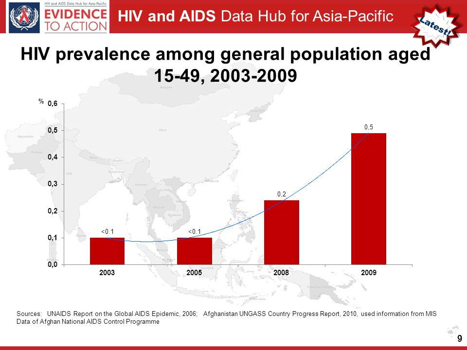 HIV and AIDS Data Hub for Asia-Pacific HIV prevalence among general population aged 15-49, Sources: UNAIDS Report on the Global AIDS Epidemic, 2006; Afghanistan UNGASS Country Progress Report, 2010, used information from MIS Data of Afghan National AIDS Control Programme
