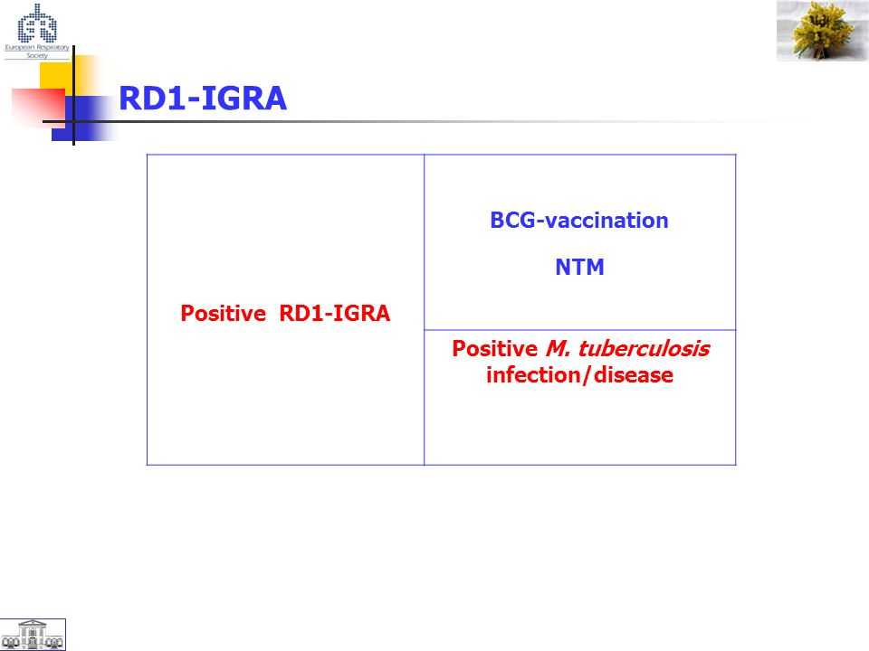 Positive RD1-IGRA BCG-vaccination NTM Positive M. tuberculosis infection/disease RD1-IGRA