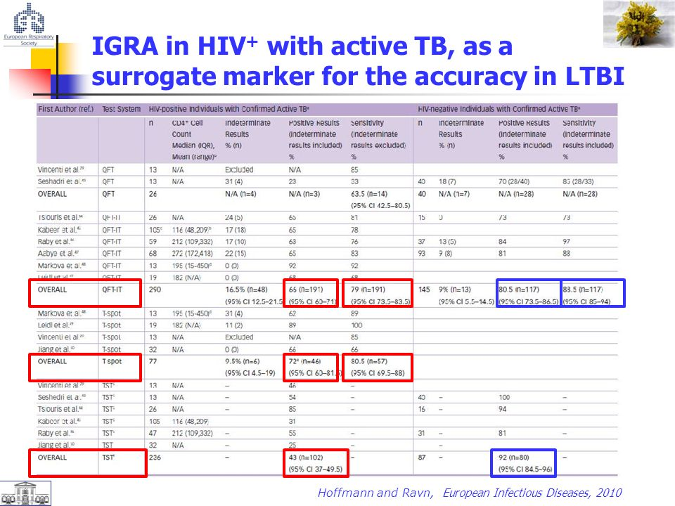 IGRA in HIV + with active TB, as a surrogate marker for the accuracy in LTBI Hoffmann and Ravn, European Infectious Diseases, 2010
