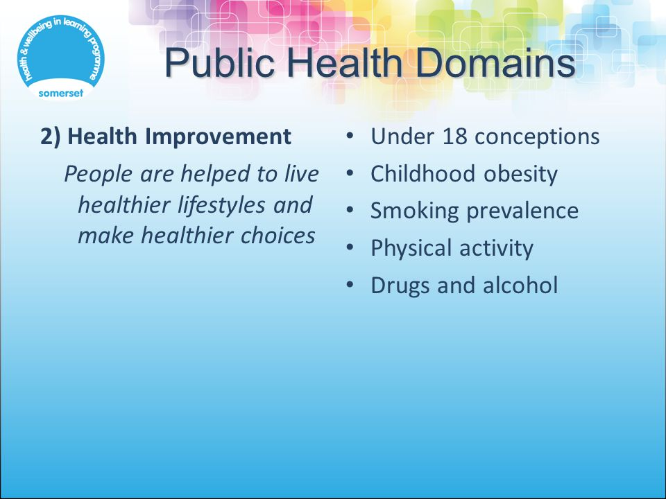Public Health Domains 2) Health Improvement People are helped to live healthier lifestyles and make healthier choices Under 18 conceptions Childhood obesity Smoking prevalence Physical activity Drugs and alcohol
