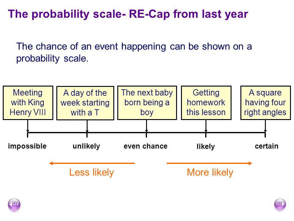 The probability scale- RE-Cap from last year The chance of an event happening can be shown on a probability scale.