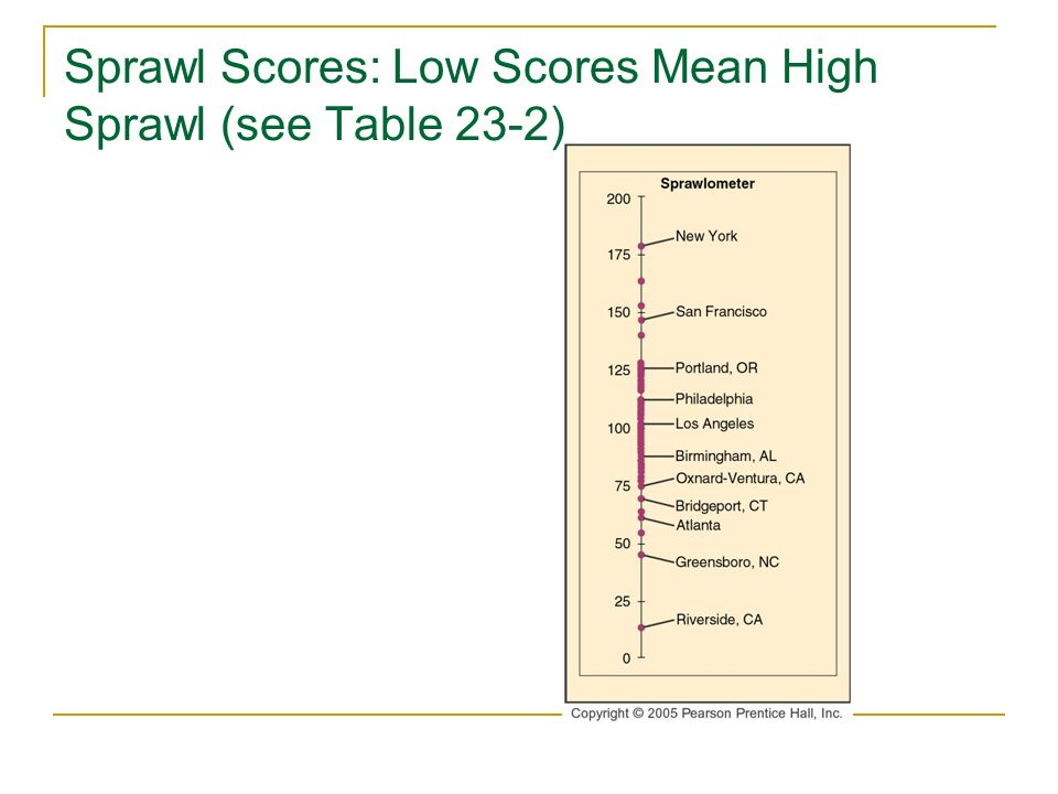 Sprawl Scores: Low Scores Mean High Sprawl (see Table 23-2)