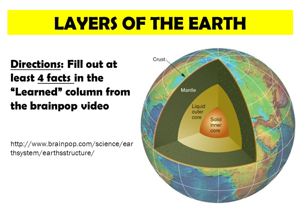 layers earth Diagram of the layers within earth's atmosphere troposphere the troposphere starts at the earth's surface and extends 8 to 145 kilometers high (5 to 9.