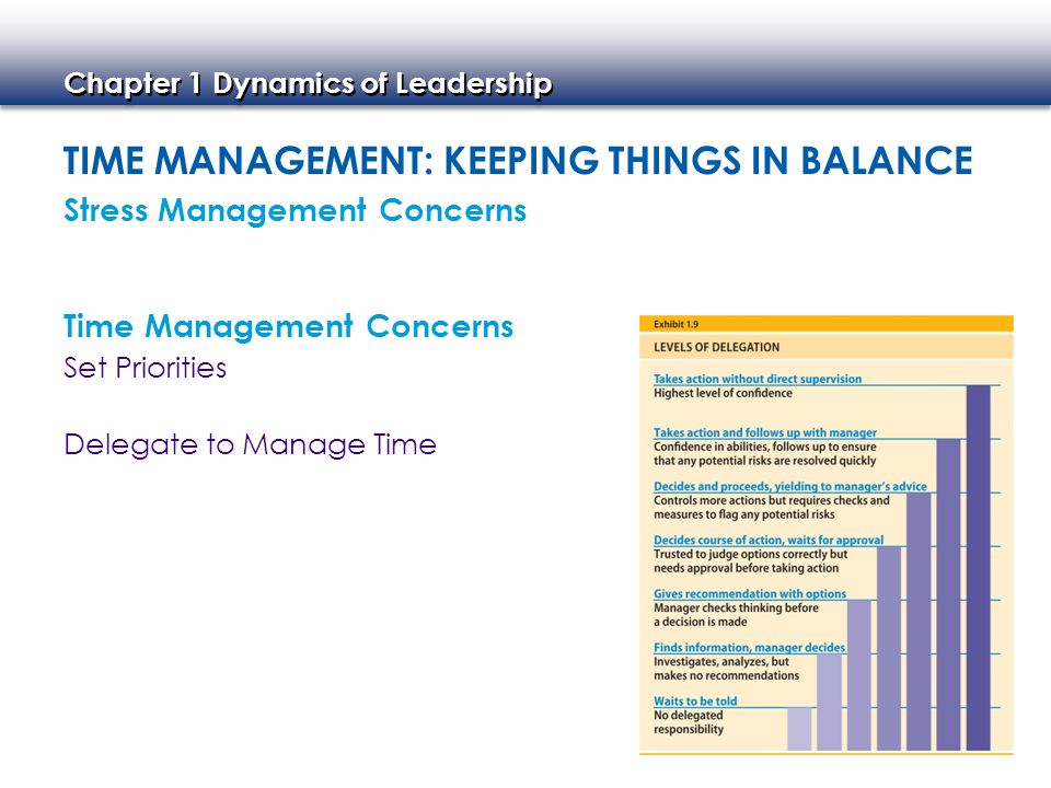 Chapter 1 Dynamics of Leadership TIME MANAGEMENT: KEEPING THINGS IN BALANCE Set Priorities Delegate to Manage Time Stress Management Concerns Time Man
