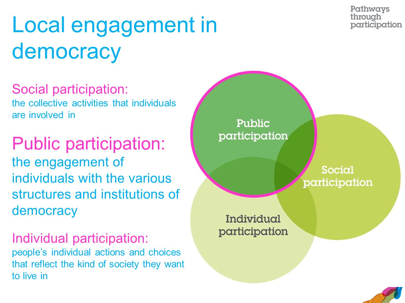 Local engagement in democracy Social participation: the collective activities that individuals are involved in Public participation: the engagement of individuals with the various structures and institutions of democracy Individual participation: people's individual actions and choices that reflect the kind of society they want to live in