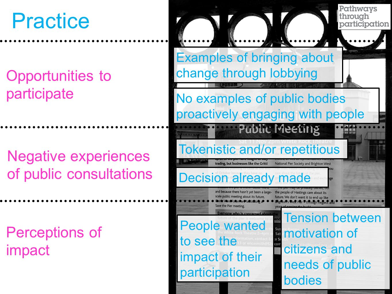Practice Opportunities to participate Negative experiences of public consultations Perceptions of impact No examples of public bodies proactively engaging with people Examples of bringing about change through lobbying Tokenistic and/or repetitious Decision already made People wanted to see the impact of their participation Tension between motivation of citizens and needs of public bodies