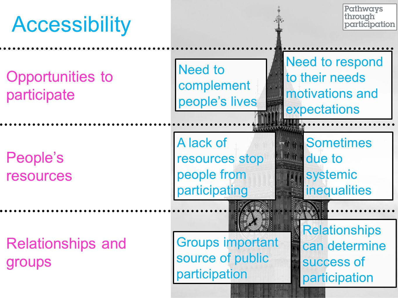Accessibility Opportunities to participate People's resources Relationships and groups Need to complement people's lives Need to respond to their needs motivations and expectations A lack of resources stop people from participating Sometimes due to systemic inequalities Groups important source of public participation Relationships can determine success of participation