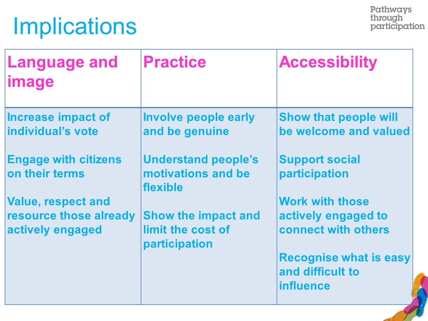 Language and image PracticeAccessibility Increase impact of individual's vote Engage with citizens on their terms Value, respect and resource those already actively engaged Involve people early and be genuine Understand people's motivations and be flexible Show the impact and limit the cost of participation Show that people will be welcome and valued Support social participation Work with those actively engaged to connect with others Recognise what is easy and difficult to influence Implications