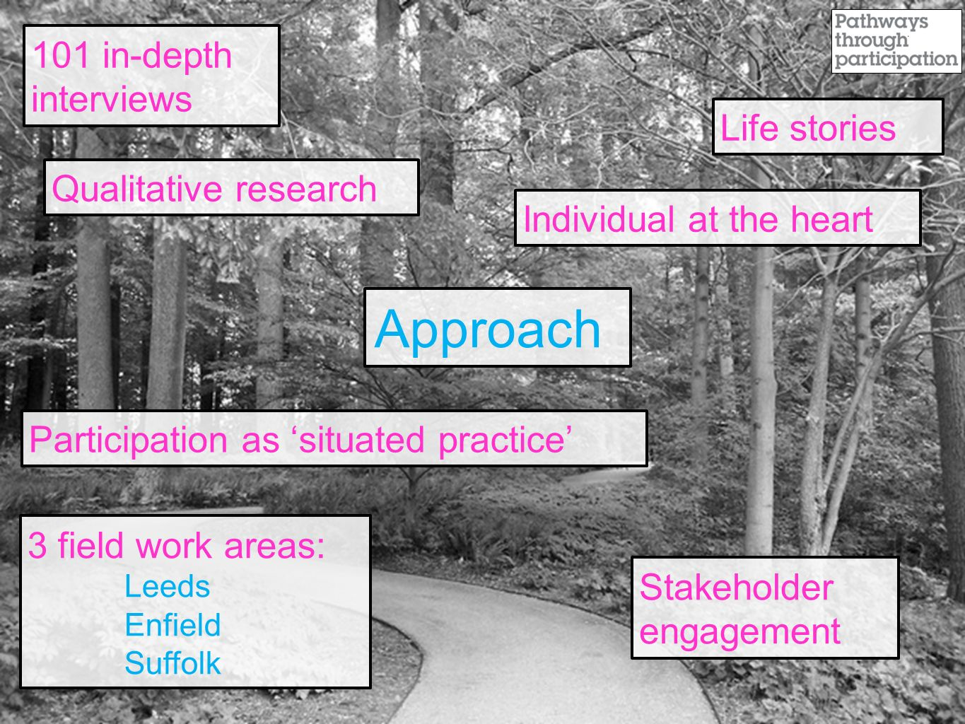 Approach 3 field work areas: Leeds Enfield Suffolk Individual at the heart Qualitative research 101 in-depth interviews Participation as 'situated practice' Stakeholder engagement Life stories