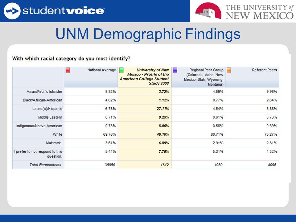 UNM Demographic Findings